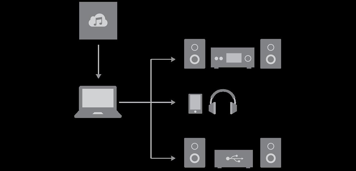 Hd Audiodienste High Res Musik Und Audiodateien Sony De