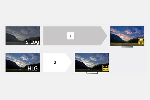 HLG (Hybrid Log-Gamma) für sofortigen HDR-Workflow